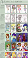 Improvement Meme 2005 to 2011