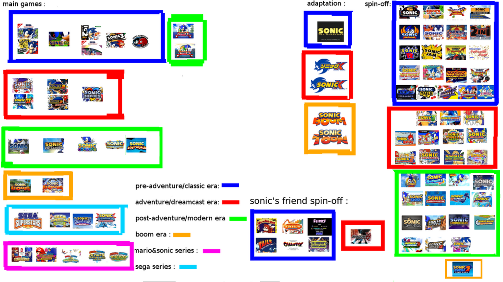 What do you guys think of my Timeline theory? (HUGE pic, might ...