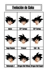 Evolucion de Goku en el Manga by keikuro