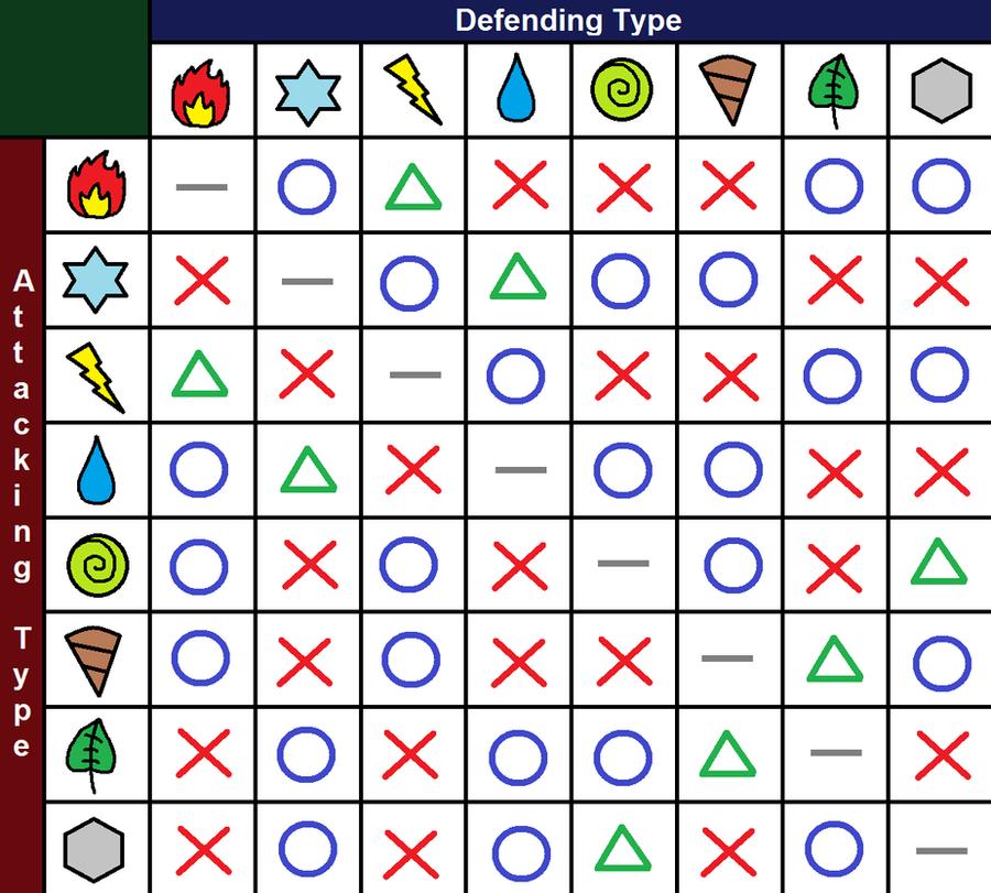 Element Chart By Crimson-bakeneko On DeviantArt