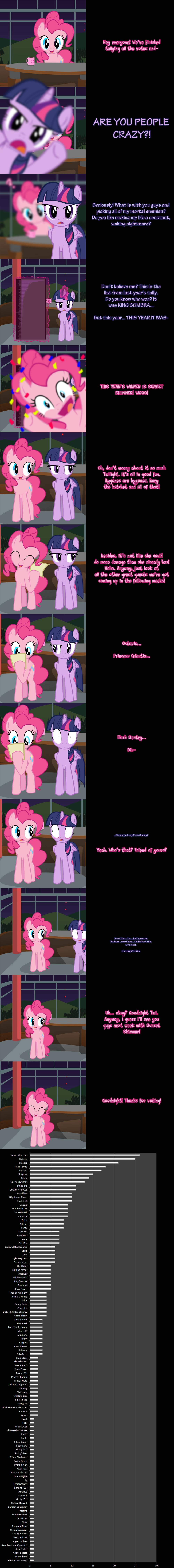 Pinkie Says Goodnight - And the Winner is...