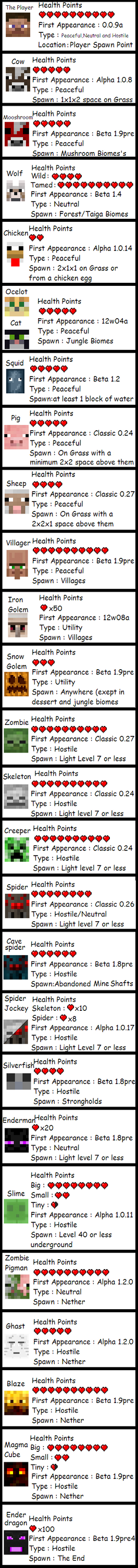 Minecraft - All Mobs - Basic Info by painbooster2