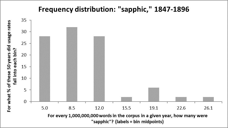 histogram of 'sapphic' usage, 1847-96 per Google Books NGram data
