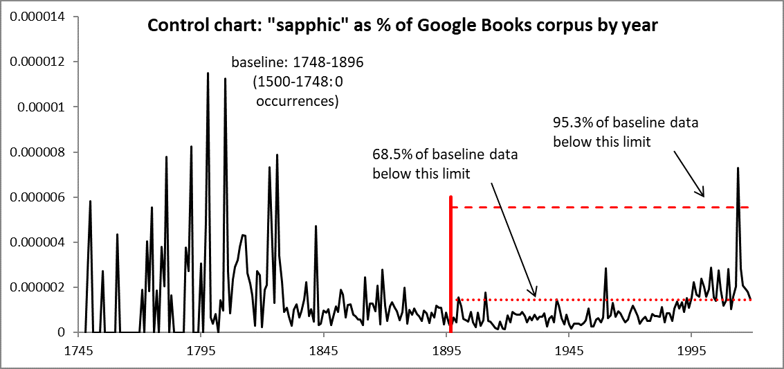control chart for 'sapphic' usage showing baseline 1748-1896, new data through 2019, cutoffs based on lowest 68.5% and 95.3% of baseline data