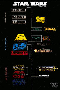 Star Wars timeline from D23 Expo 2019