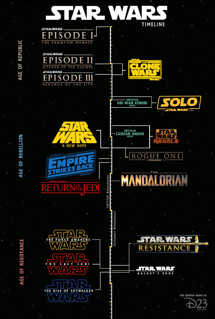 Star Wars Timeline From D23 Expo 2019 By Mintmovi3 On Deviantart