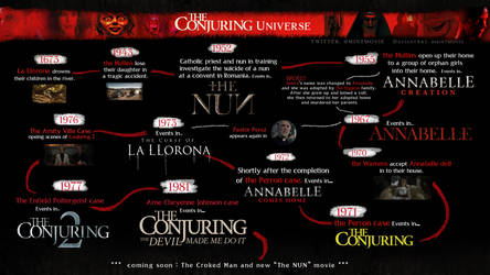The Conjuring Universe timeline
