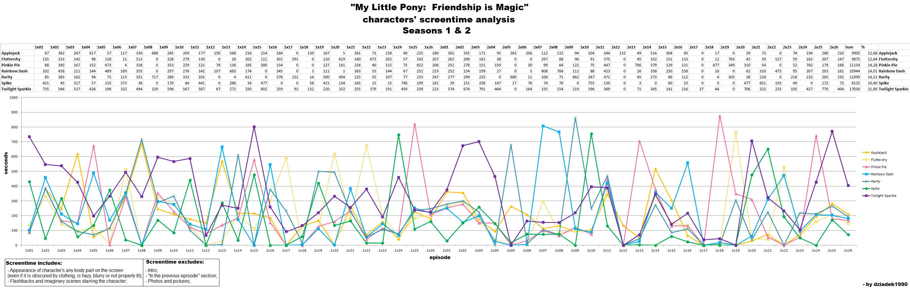 MLP FIM S1 and S2 characters' screentime analysis