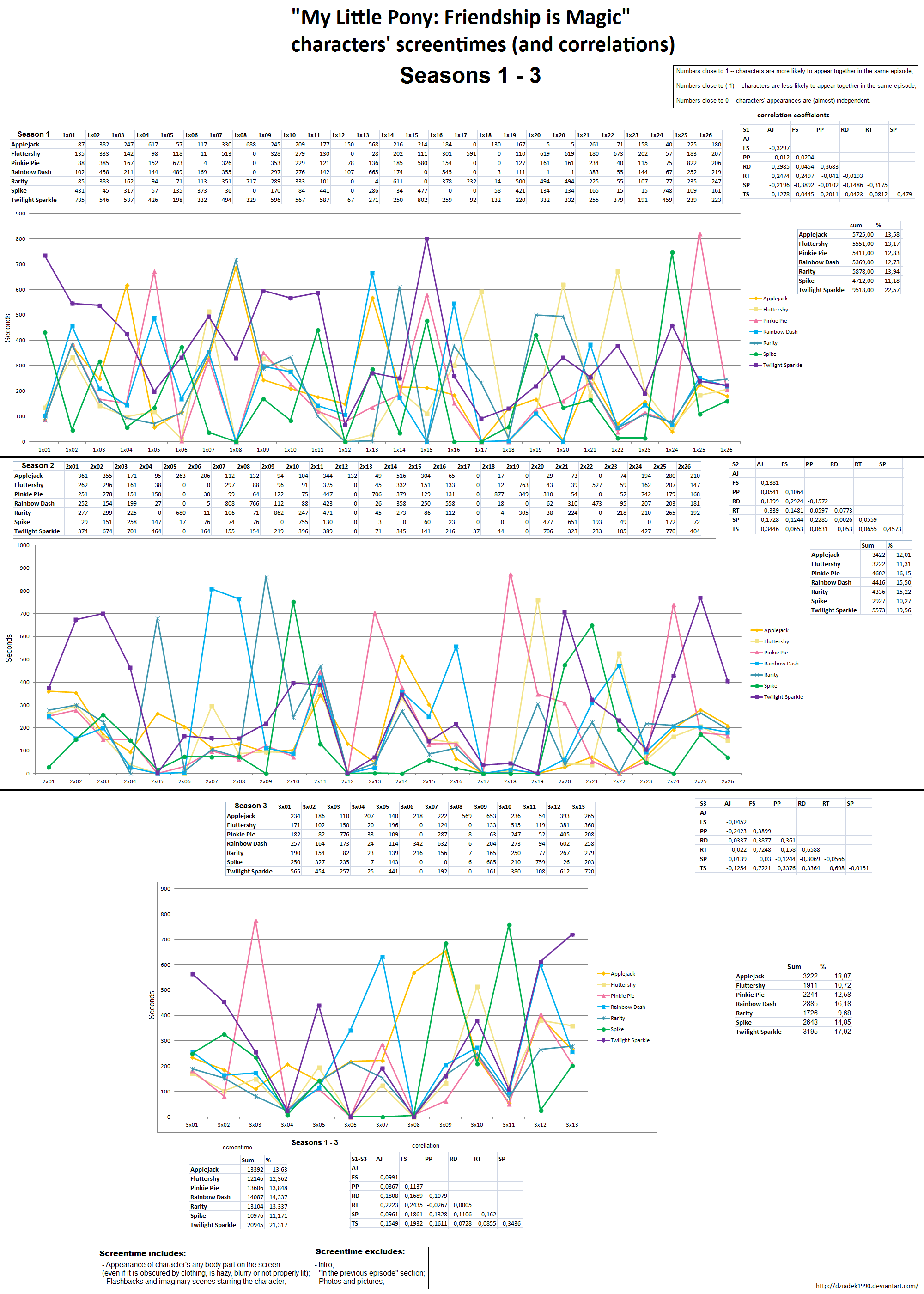 MLP:FiM S1-S3 Char Screentimes and Correlations by dziadek1990