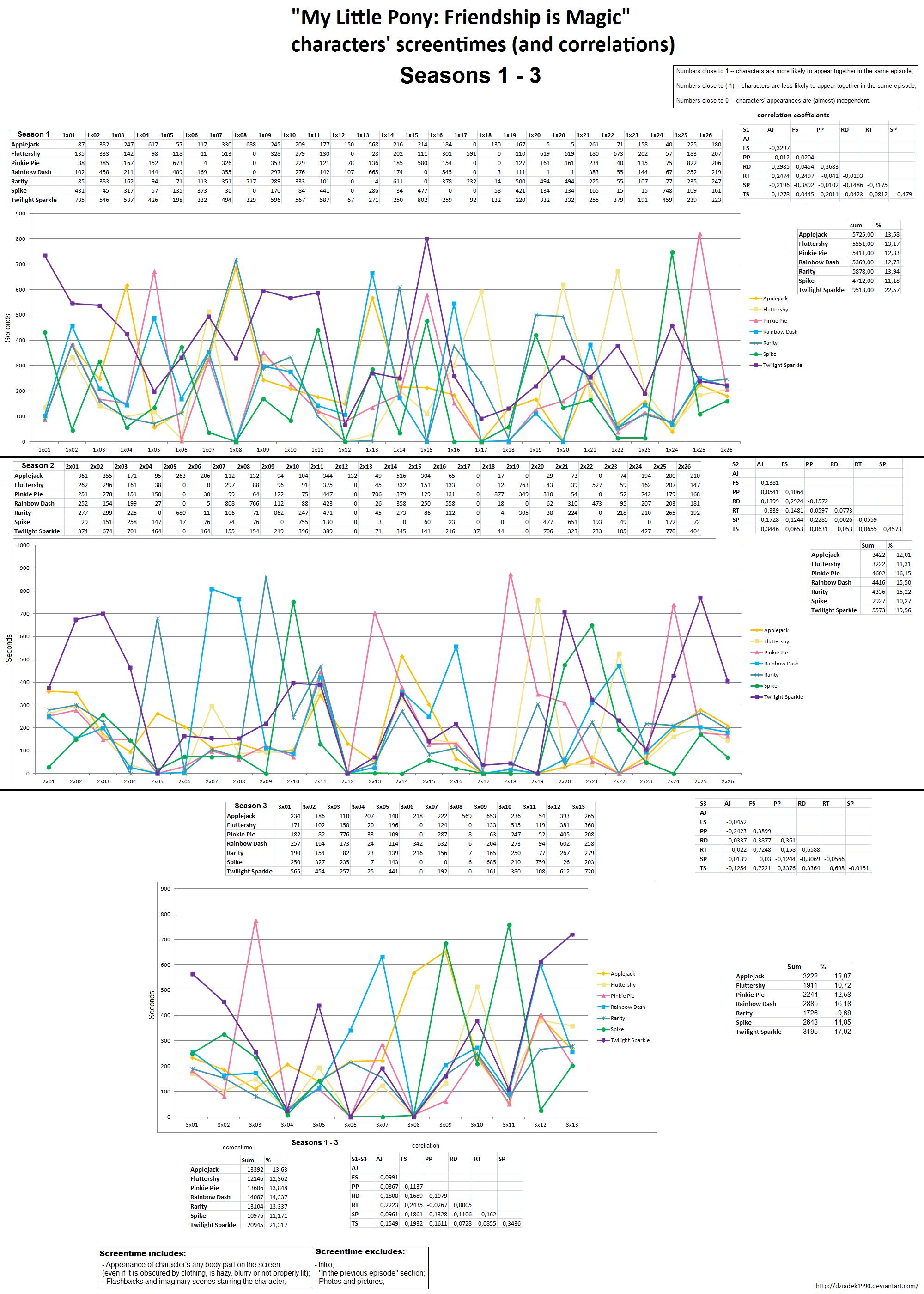 MLP:FiM S1-S3 Char Screentimes and Correlations by dziadek1990