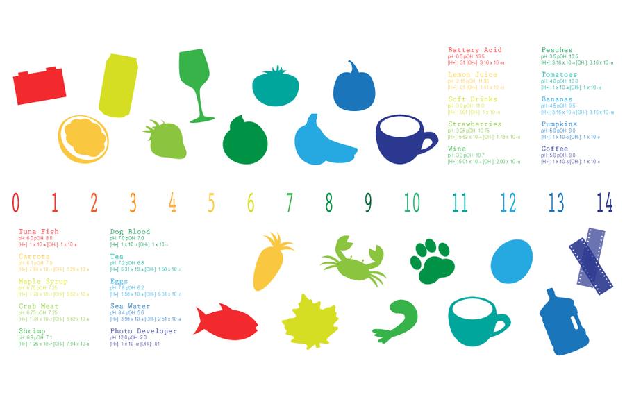 Graphic pH Chart by girlANG on DeviantArt – Ph Chart