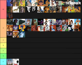 My ranking of furrys charaters by KymacFergus