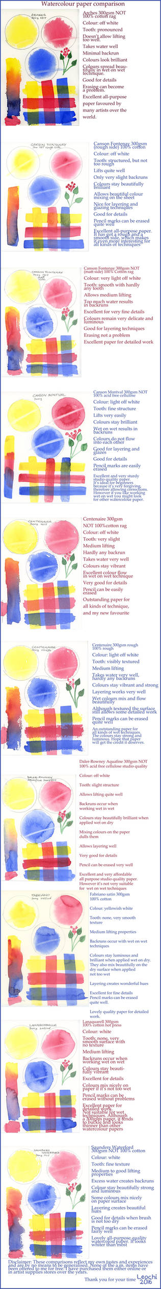 Watercolour Paper Comparison
