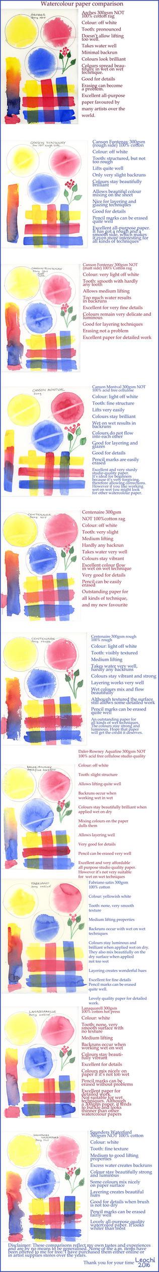 Watercolour Paper Comparison by Leochi