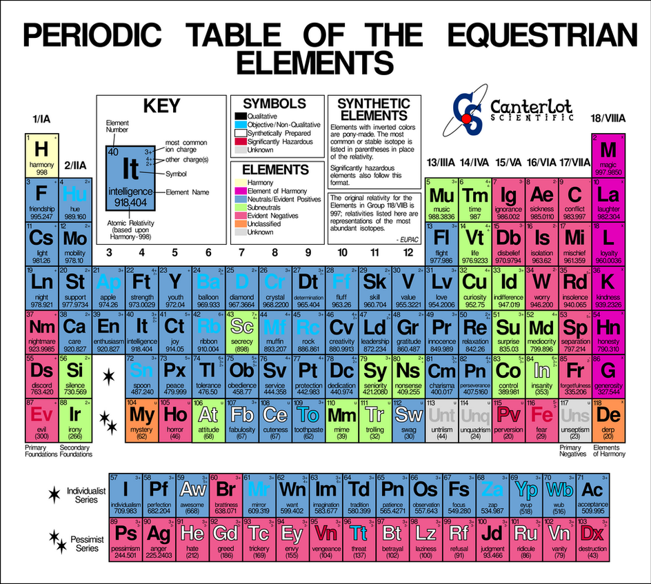 Mlp periodic table of the equestrian elements by powerson01 on mlp periodic table of the equestrian elements by powerson01 urtaz Images