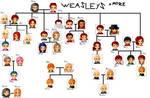 Weasleys + more
