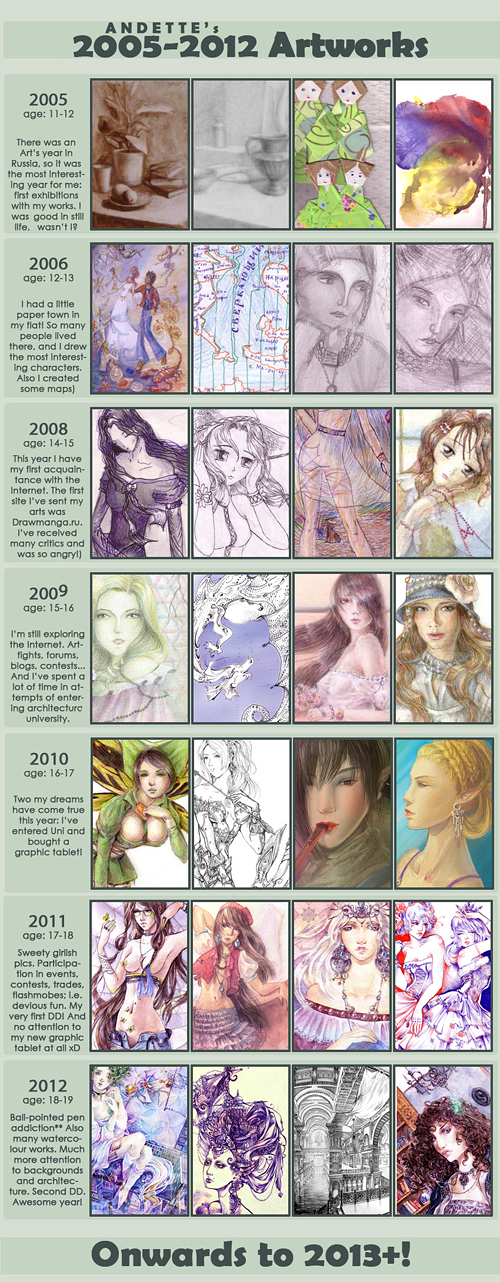 Improvement meme 2005-2012 by Andette
