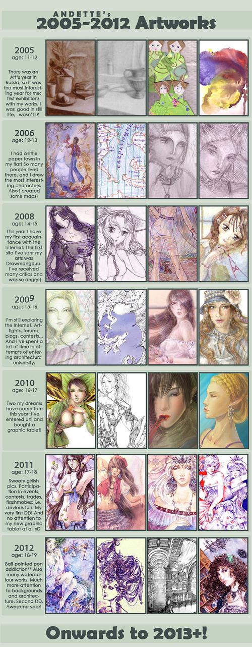 Improvement meme 2005-2012 by Andette