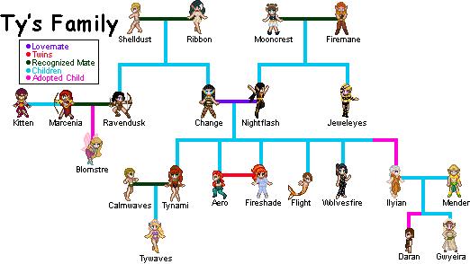 Sea Glade Family Tree