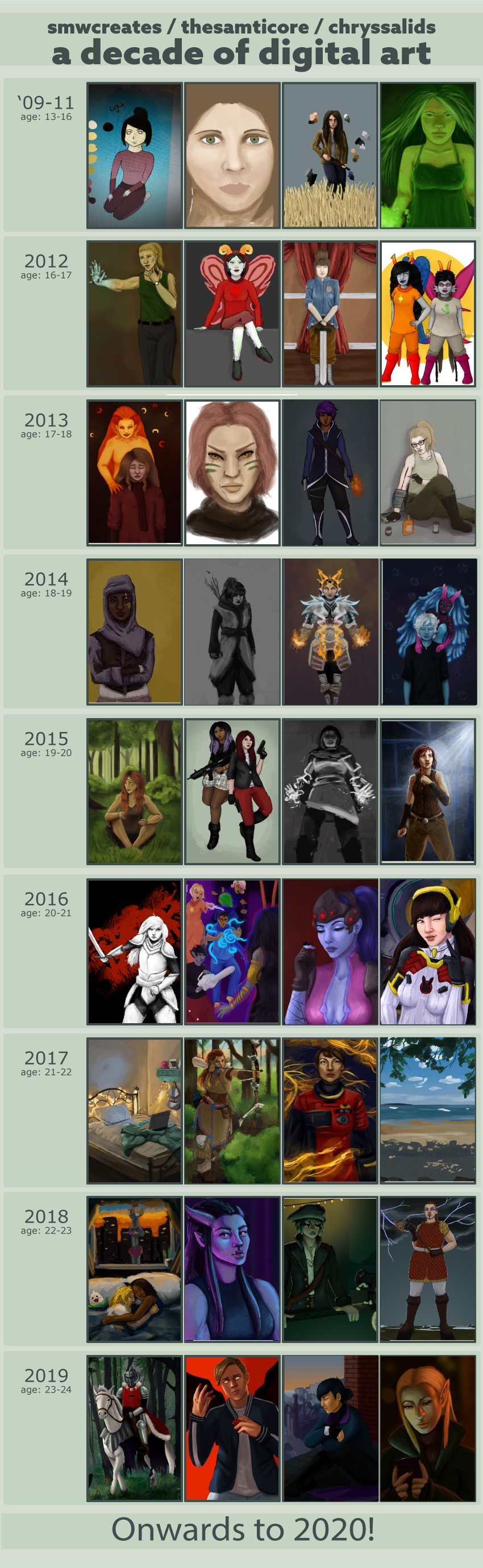 Digital Art: 2009 - 2019 Improvement Meme