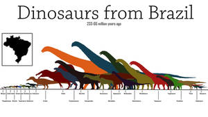 Dinosaurs from