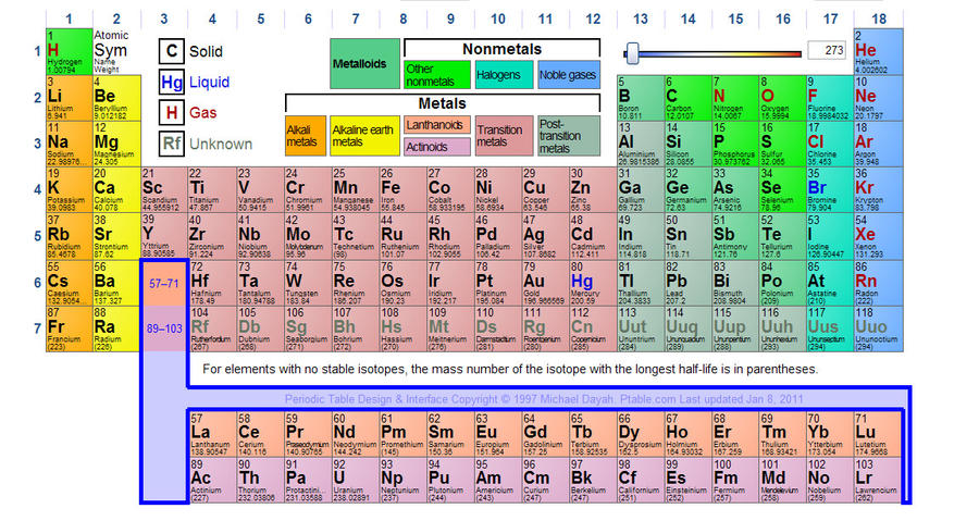 Periodic table by sc4v3ng3rpr0z on deviantart periodic table by sc4v3ng3rpr0z urtaz Image collections