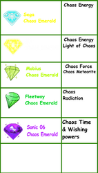 5 kinds of Chaos Emeralds by FrostTheHobidon