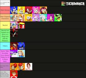 Tier List: ^w^ Universe