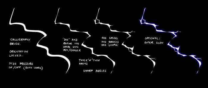 Notes on lightning