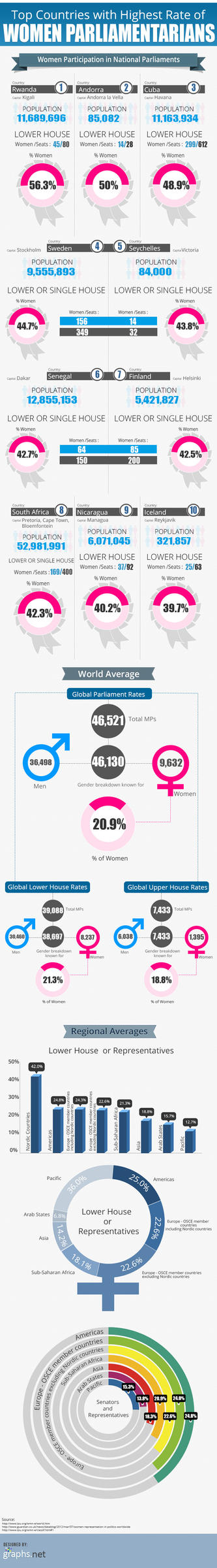 Popular Countries with Highest Number Of Woman Par by emersonrose28