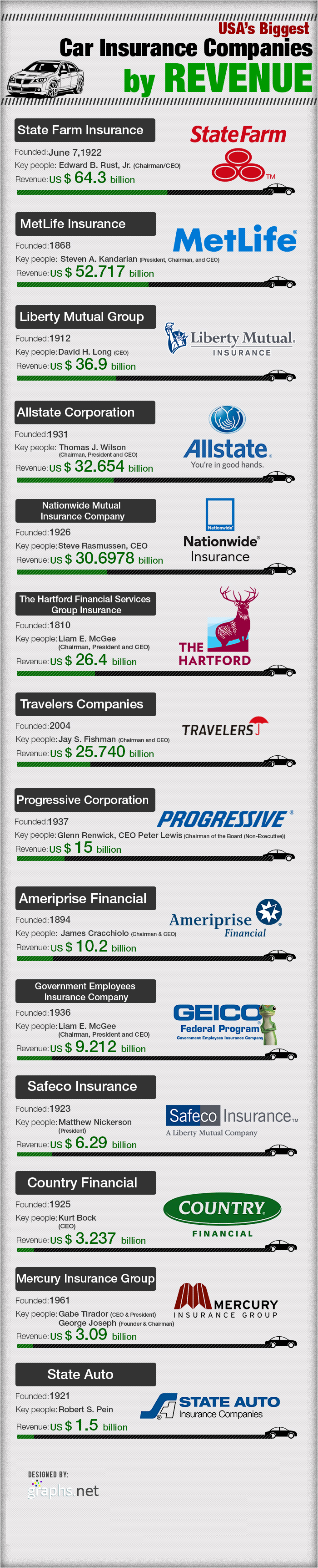 Biggest Car Insurance Companies