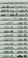 Modern Tank Size Comparison