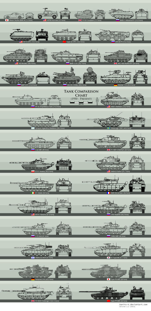Modern Tank Size Comparison by Sanity-X