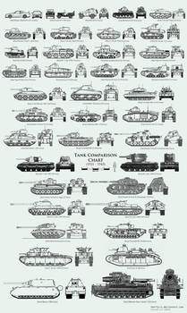WW2 Tank Size Comparison Chart