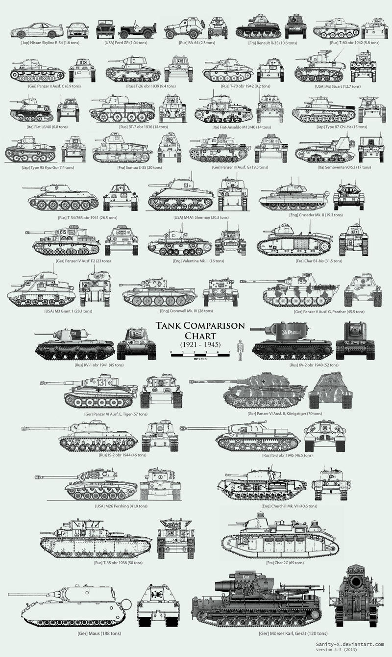 WW2 Tank Size Comparison Chart by Sanity-X