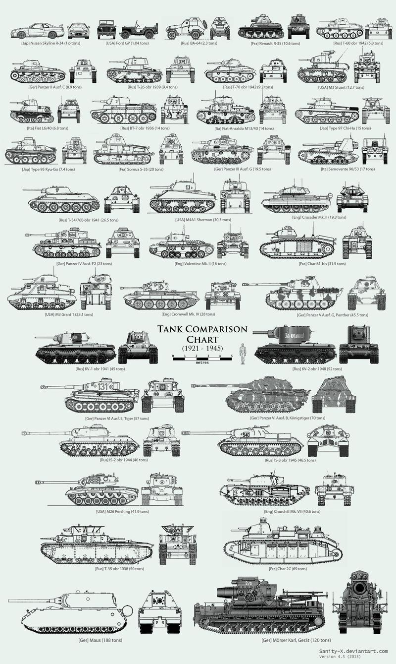 WW2 Tank Size Comparison Chart by Sanity-X