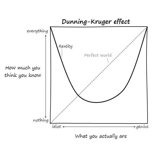 Dunning-Kruger effect by ADDattack