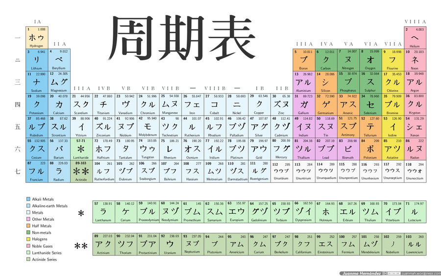Japanese periodic table by juanmah on deviantart japanese periodic table by juanmah urtaz Gallery