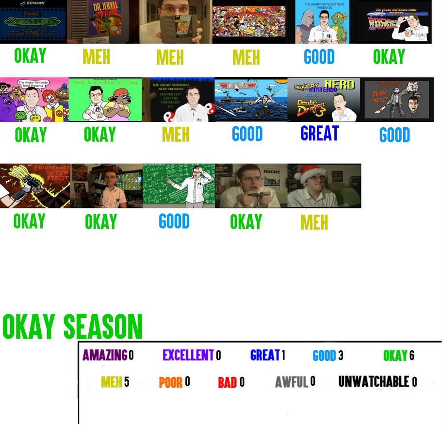 Angry Video Game Nerd Season 1 Scorecard by ChillyIncorporated on ...