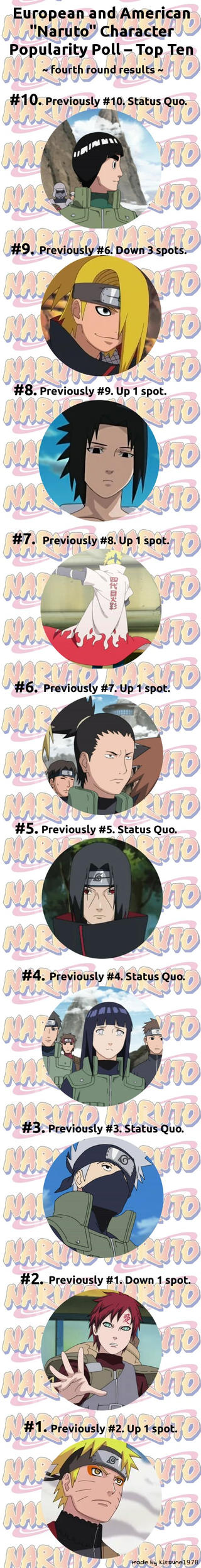 Naruto Poll - fourth round results by NarutoPoll