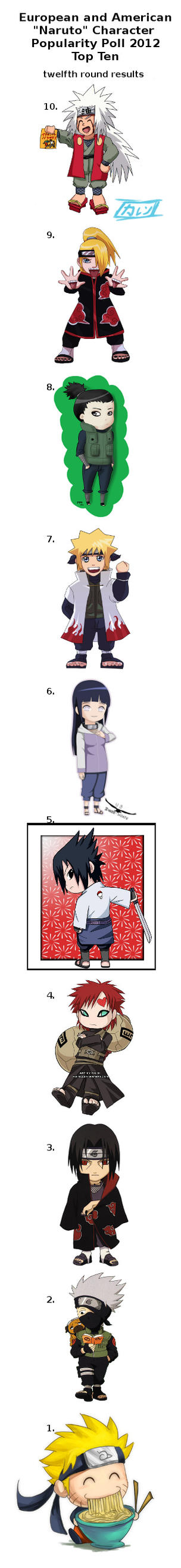 Naruto Poll - twelfth round results by NarutoPoll