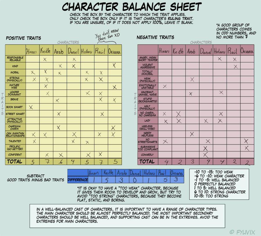 Character Balance Meme by HikariSilverEye