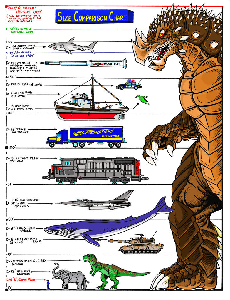 Pics For Gt Kaiju Size Chart