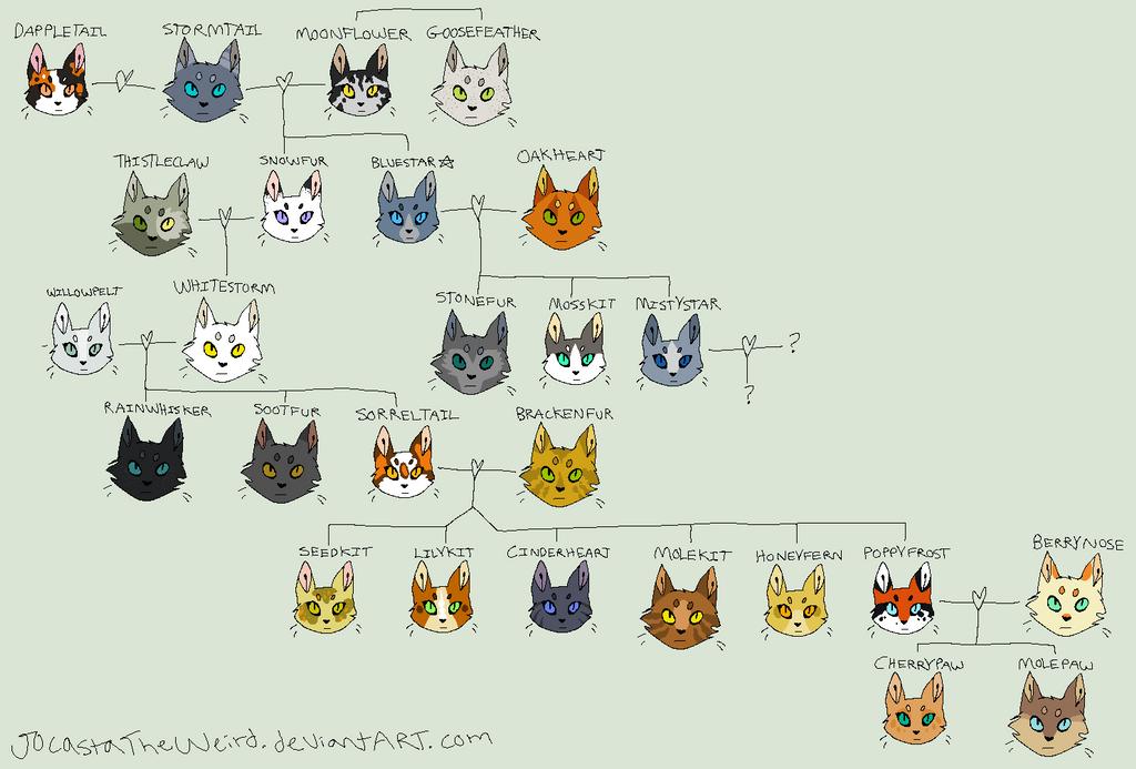 Warrior Cats Family Tree Maker
