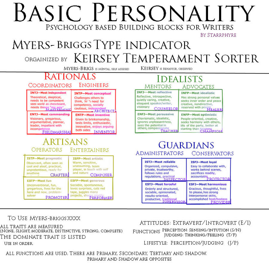 Types Personalities Beyond: Basic Personality By Starrphyre On DeviantArt