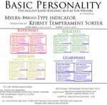 Basic Personality