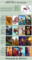 Art Improvement Meme 1992-2012
