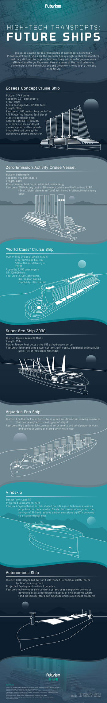 Ships of the future