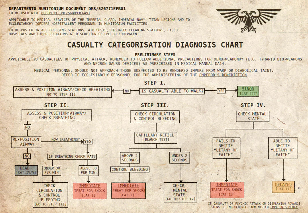 Warhammer 40k Imperial Guard Triage Chart by Light-Tricks