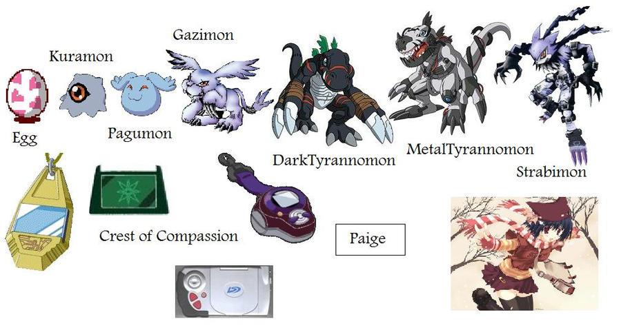 Digimon Evolution Char...